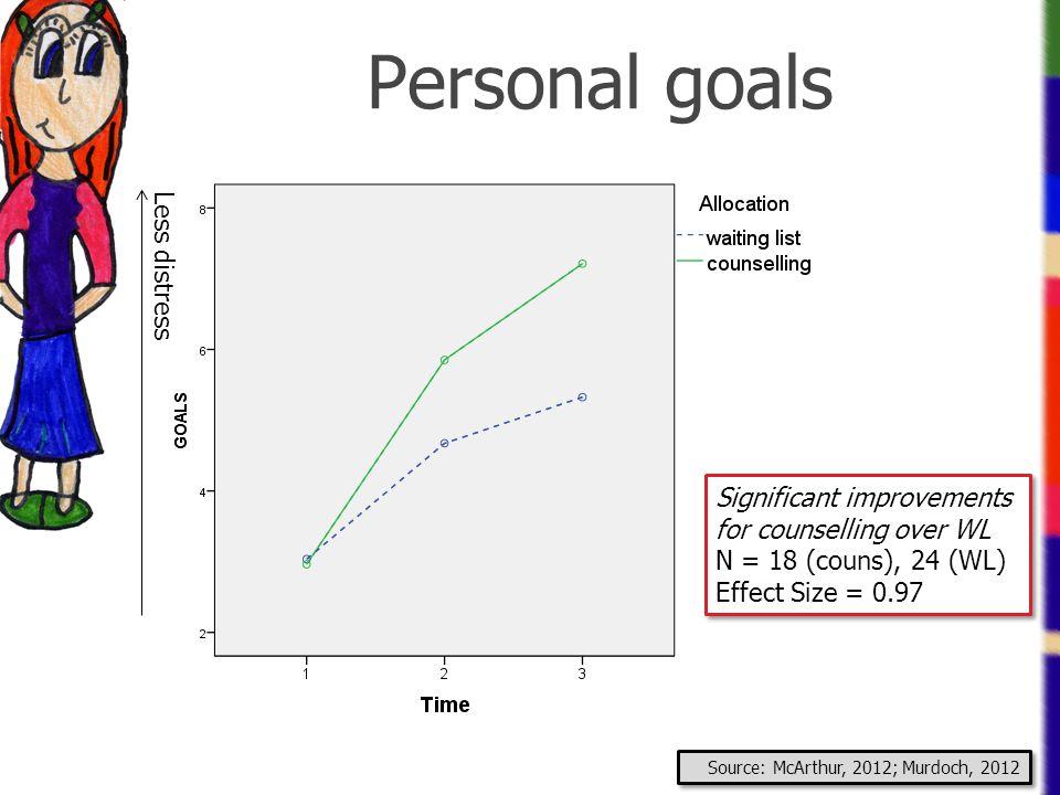 Personal goals Less distress