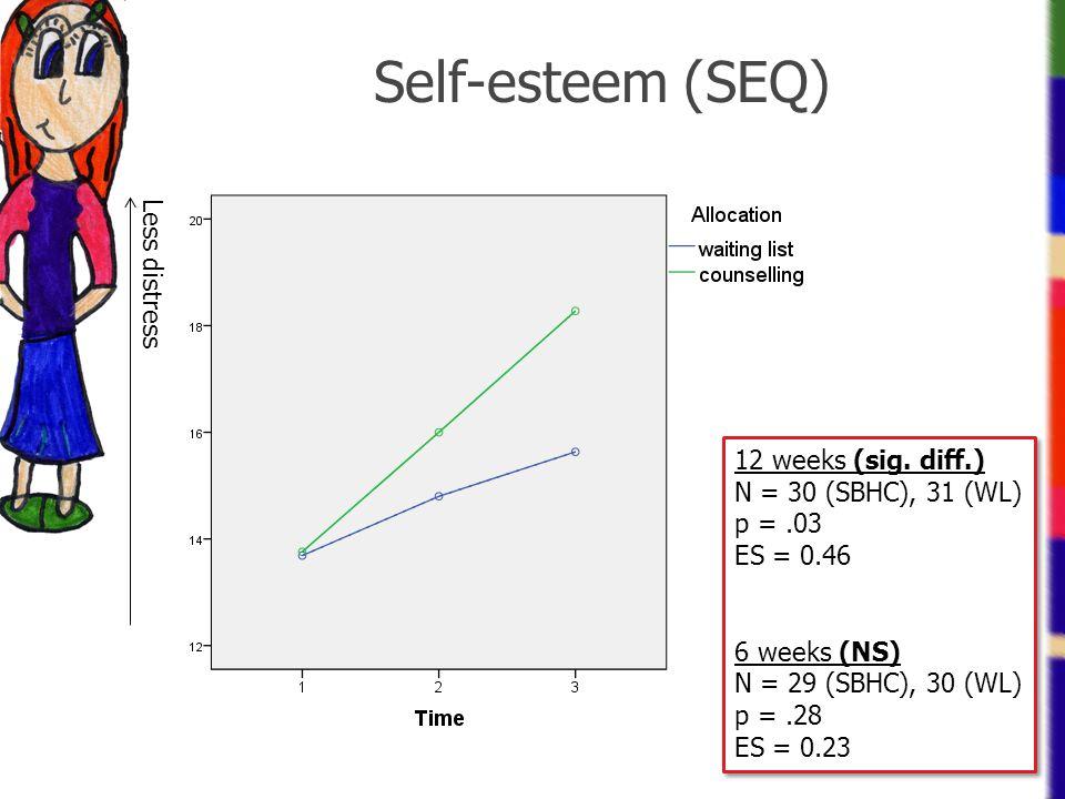 Self-esteem (SEQ) Less distress 12 weeks (sig. diff.)