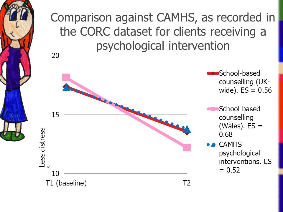 Comparison against CAMHS, as recorded in the CORC dataset for clients receiving a psychological intervention