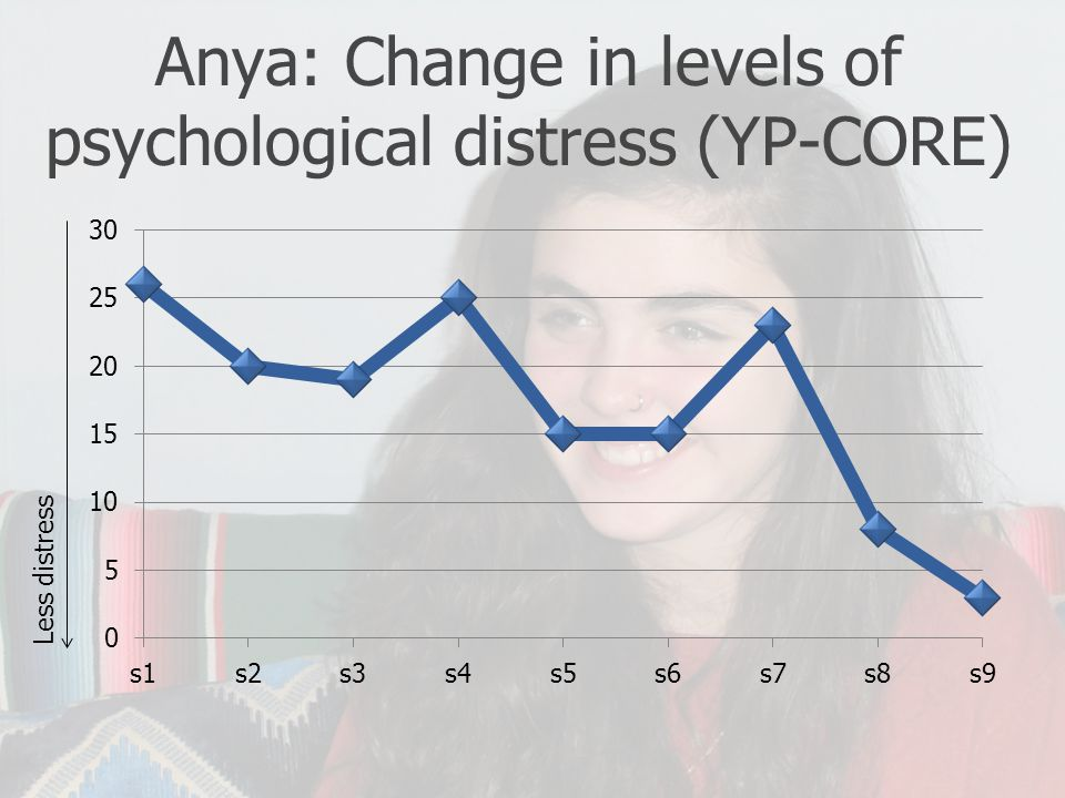 Anya: Change in levels of psychological distress (YP-CORE)