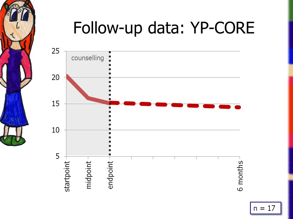 Follow-up data: YP-CORE