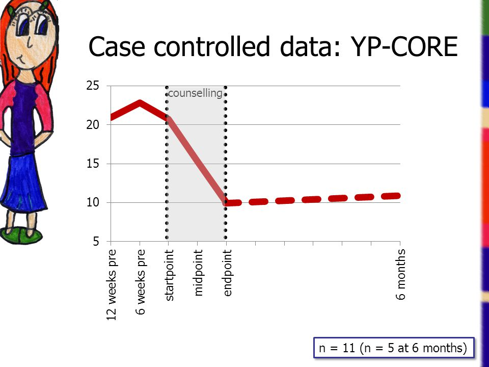 Case controlled data: YP-CORE