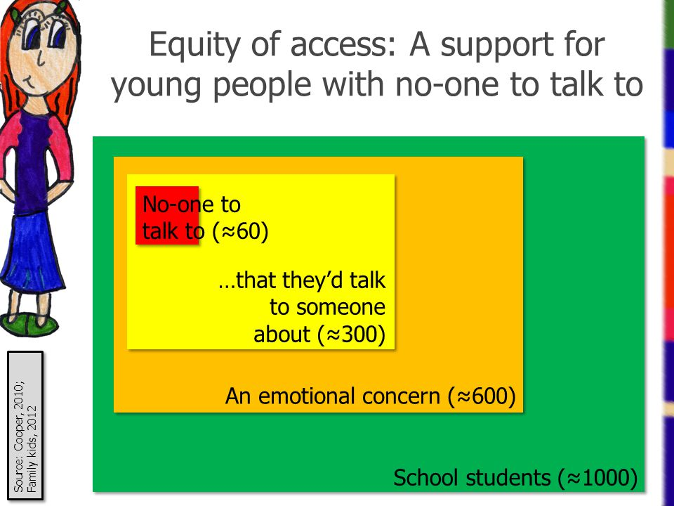 Equity of access: A support for young people with no-one to talk to