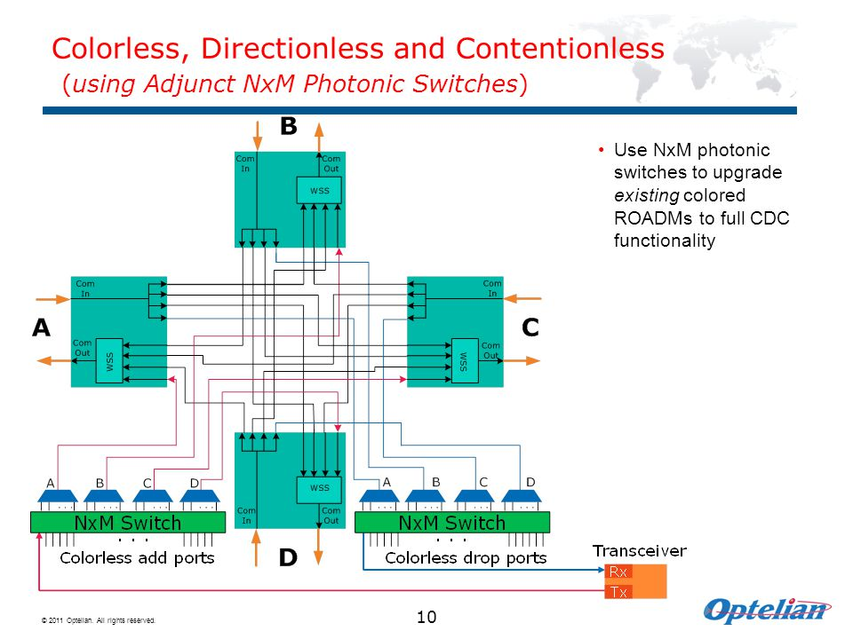 Colorless, Directionless and Contentionless (using Adjunct NxM Photonic Switches)