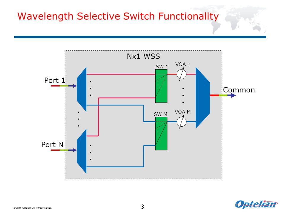 Wavelength Selective Switch Functionality
