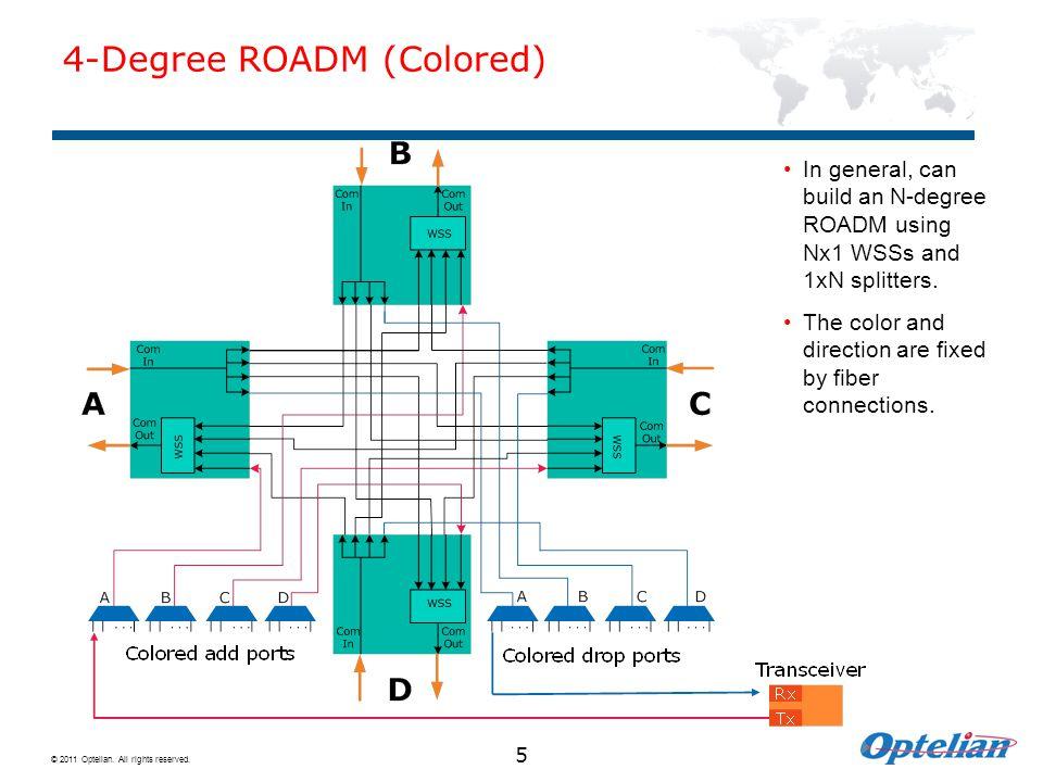 4-Degree ROADM (Colored)