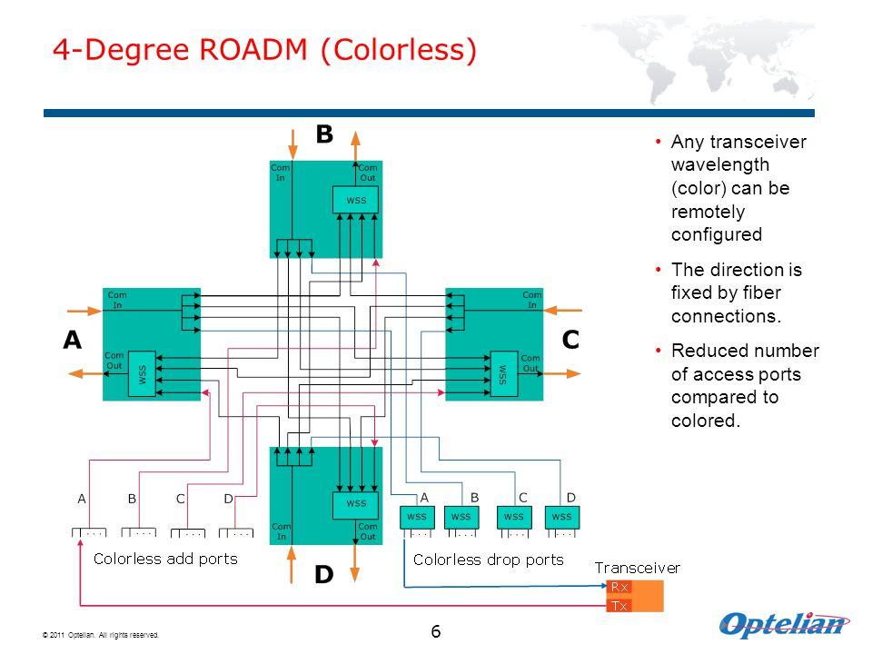 4-Degree ROADM (Colorless)