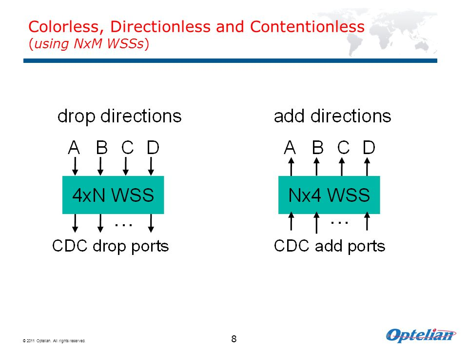 Colorless, Directionless and Contentionless (using NxM WSSs)
