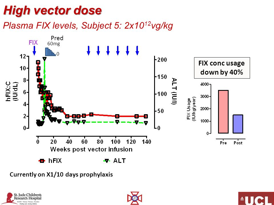 High vector dose Plasma FIX levels, Subject 5: 2x1012vg/kg