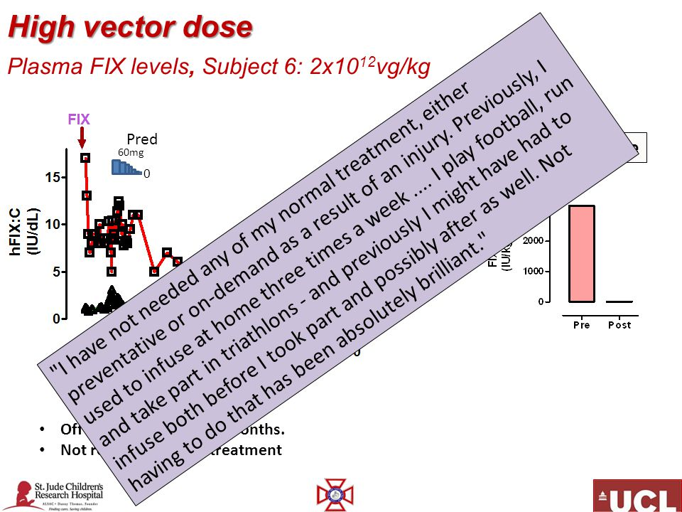 High vector dose Plasma FIX levels, Subject 6: 2x1012vg/kg