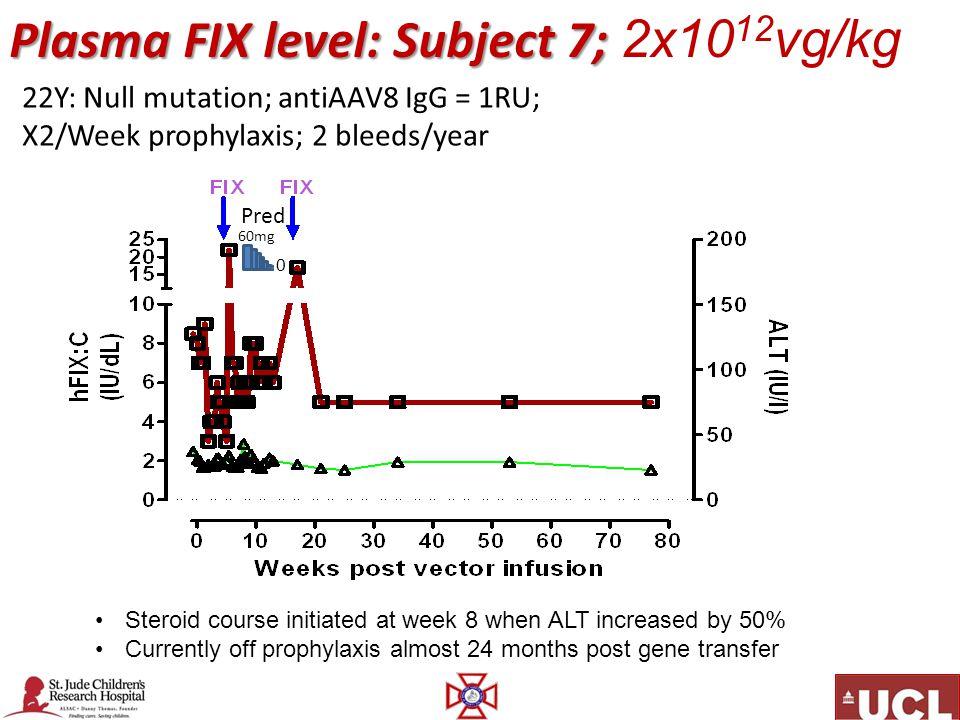 Plasma FIX level: Subject 7; 2x1012vg/kg