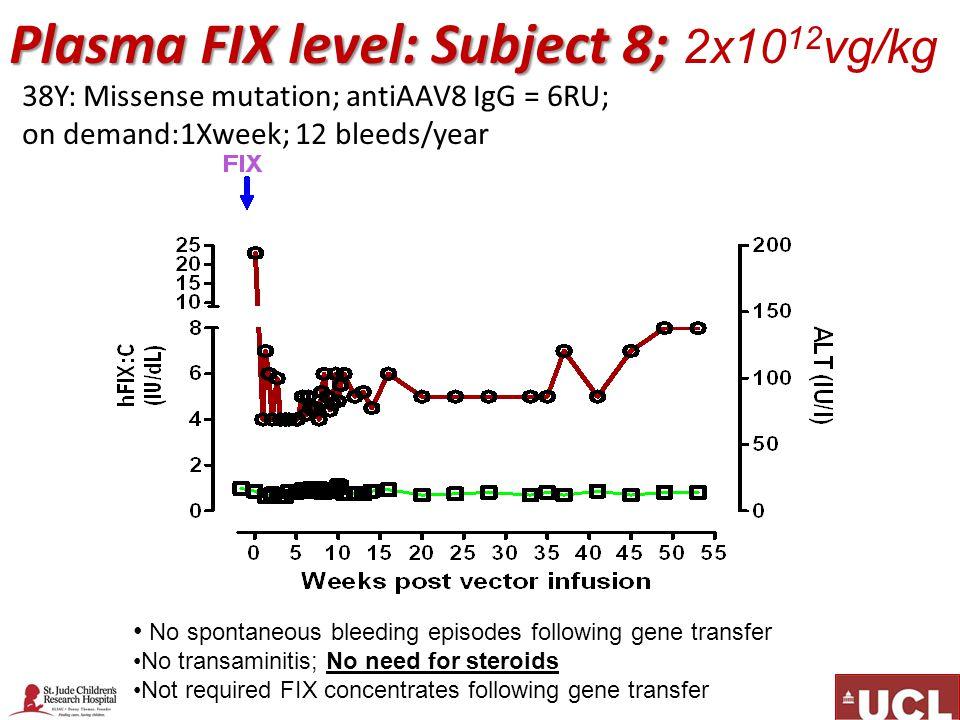 Plasma FIX level: Subject 8; 2x1012vg/kg