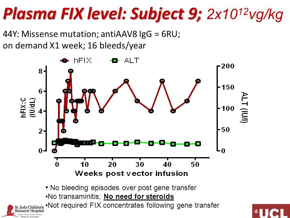 Plasma FIX level: Subject 9; 2x1012vg/kg