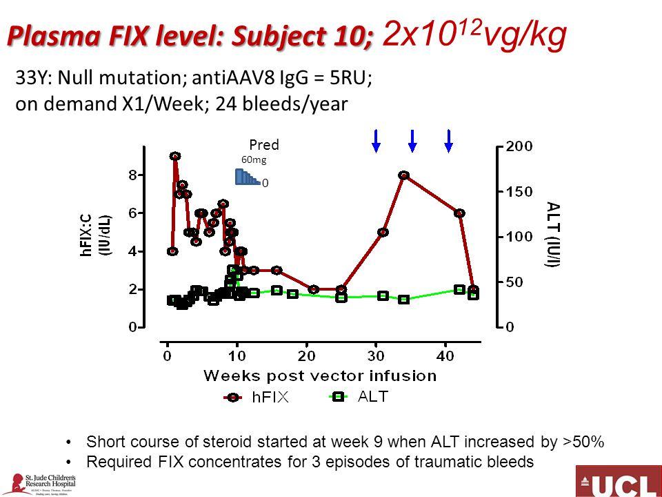 Plasma FIX level: Subject 10; 2x1012vg/kg