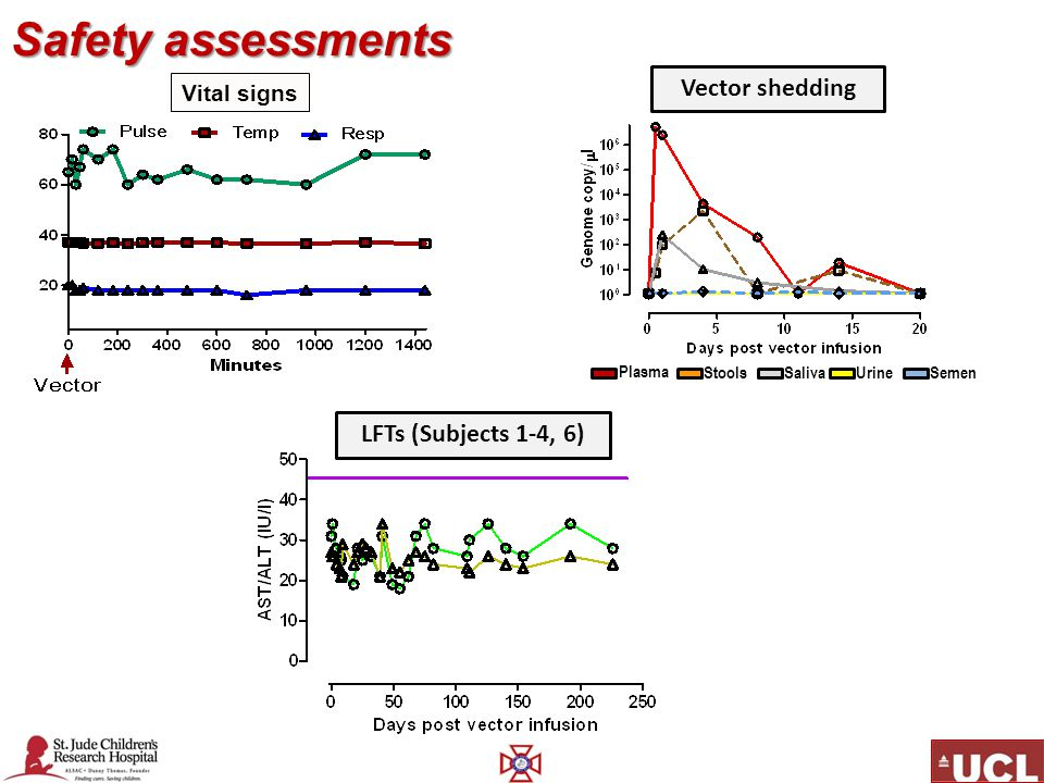 Safety assessments Vector shedding LFTs (Subjects 1-4, 6) Vital signs