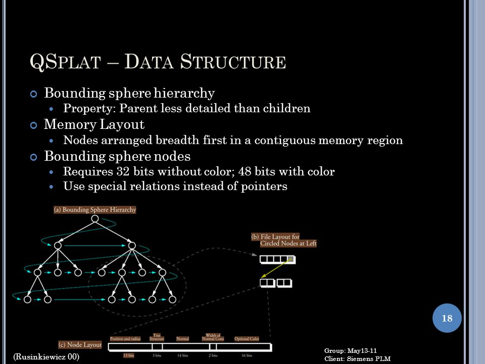 QSplat – Data Structure