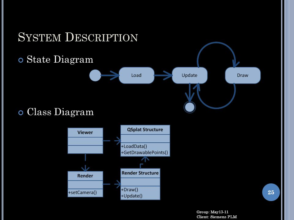 System Description State Diagram Class Diagram