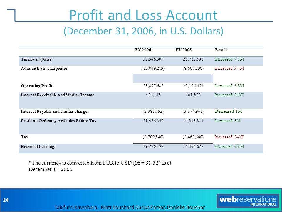 Profit and Loss Account (December 31, 2006, in U.S. Dollars)