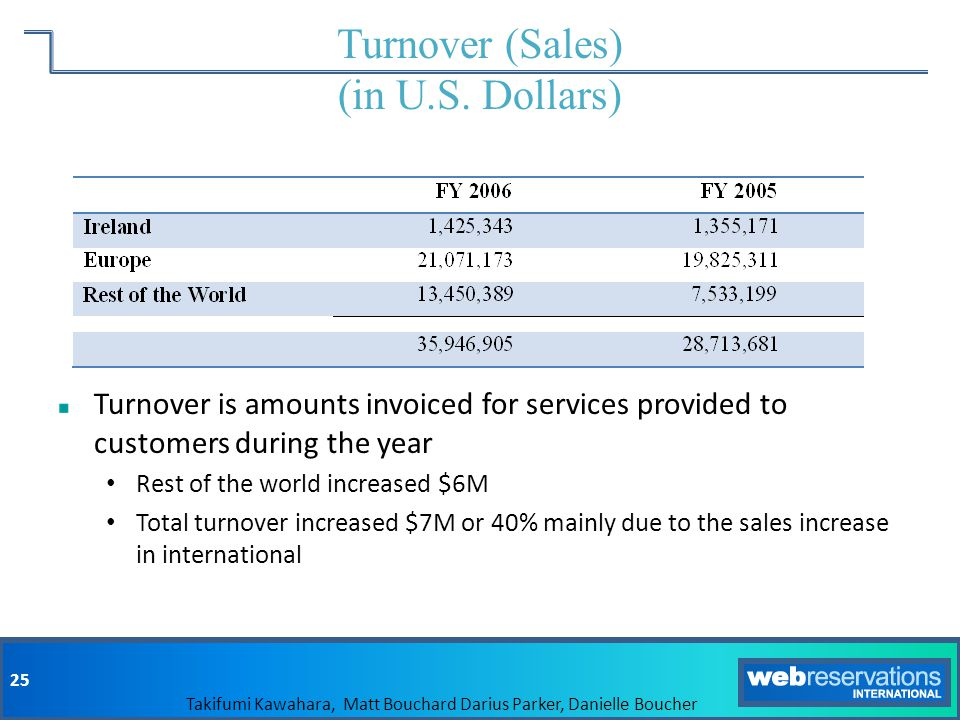 Turnover (Sales) (in U.S. Dollars)