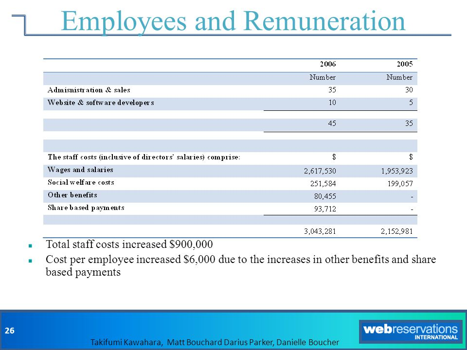 Employees and Remuneration