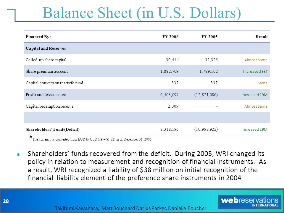 Balance Sheet (in U.S. Dollars)