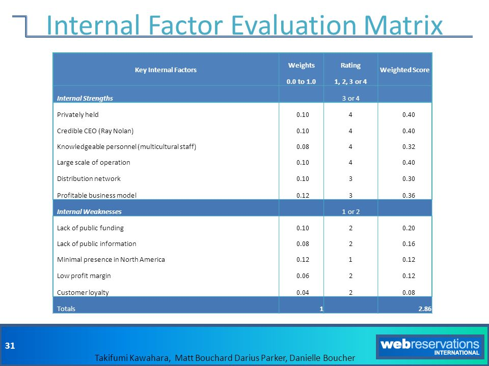 Internal Factor Evaluation Matrix