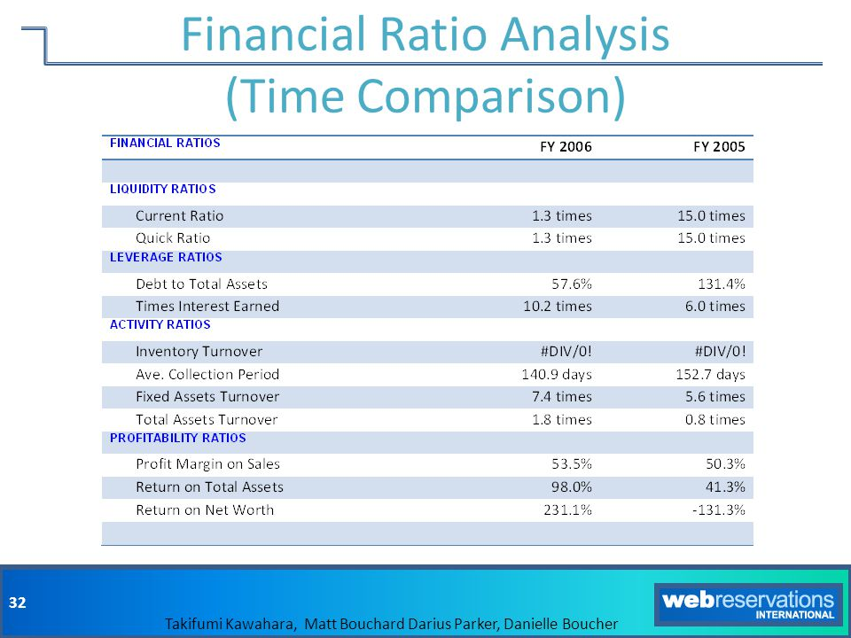 Financial Ratio Analysis (Time Comparison)