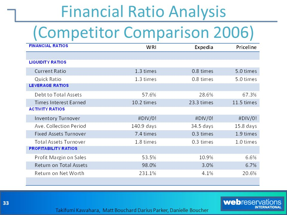 Financial Ratio Analysis (Competitor Comparison 2006)