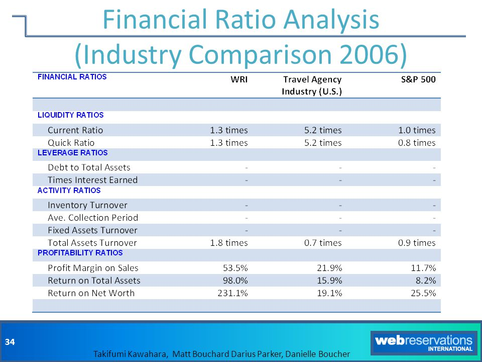 Financial Ratio Analysis (Industry Comparison 2006)