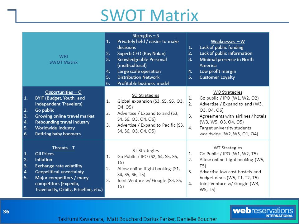 SWOT Matrix WRI SWOT Matrix Strengths – S
