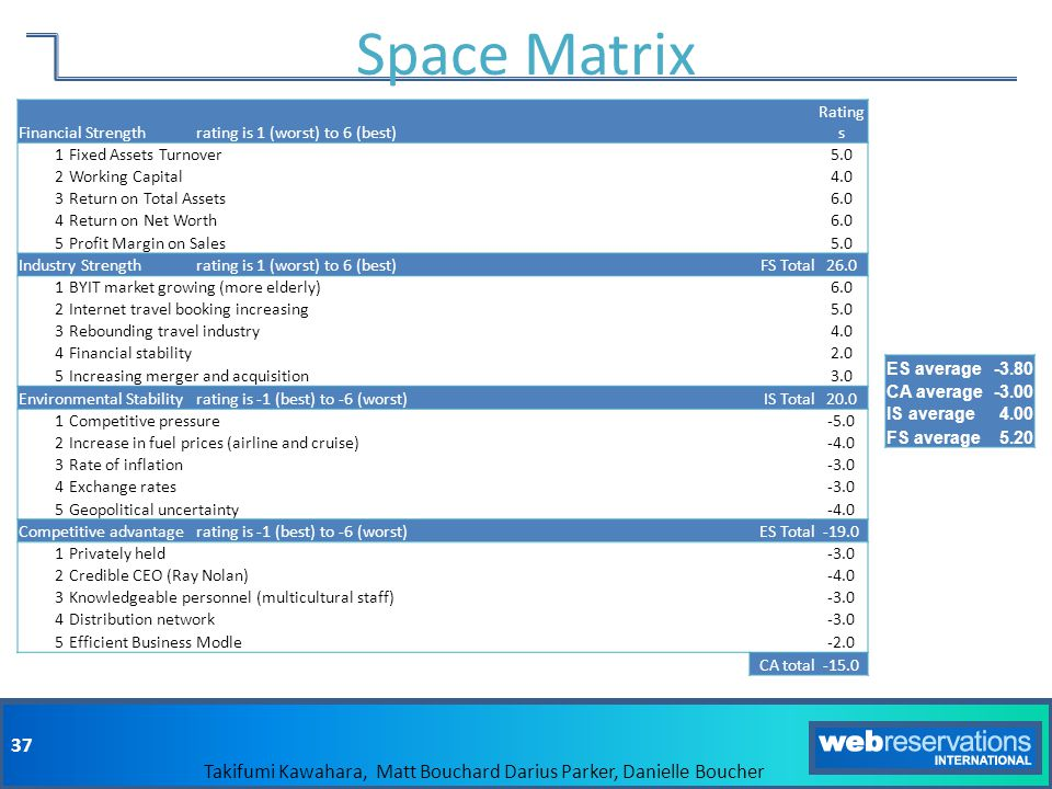 Space Matrix Financial Strength rating is 1 (worst) to 6 (best)
