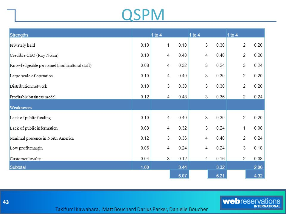 QSPM Strengths 1 to 4 Privately held 0.10 1 3 0.30 2 0.20