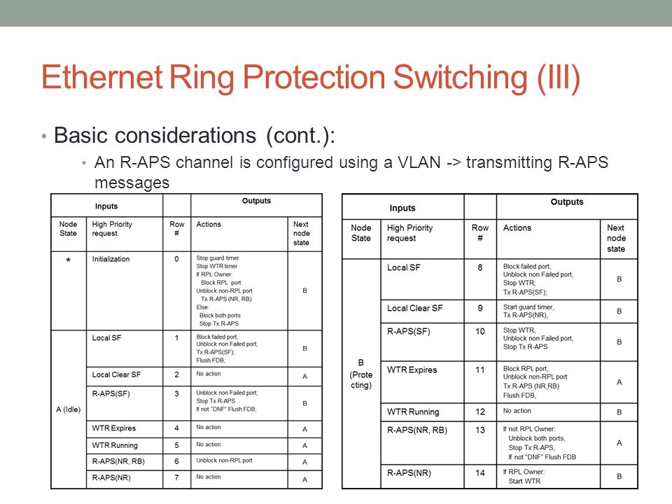 Ethernet Ring Protection Switching (III)