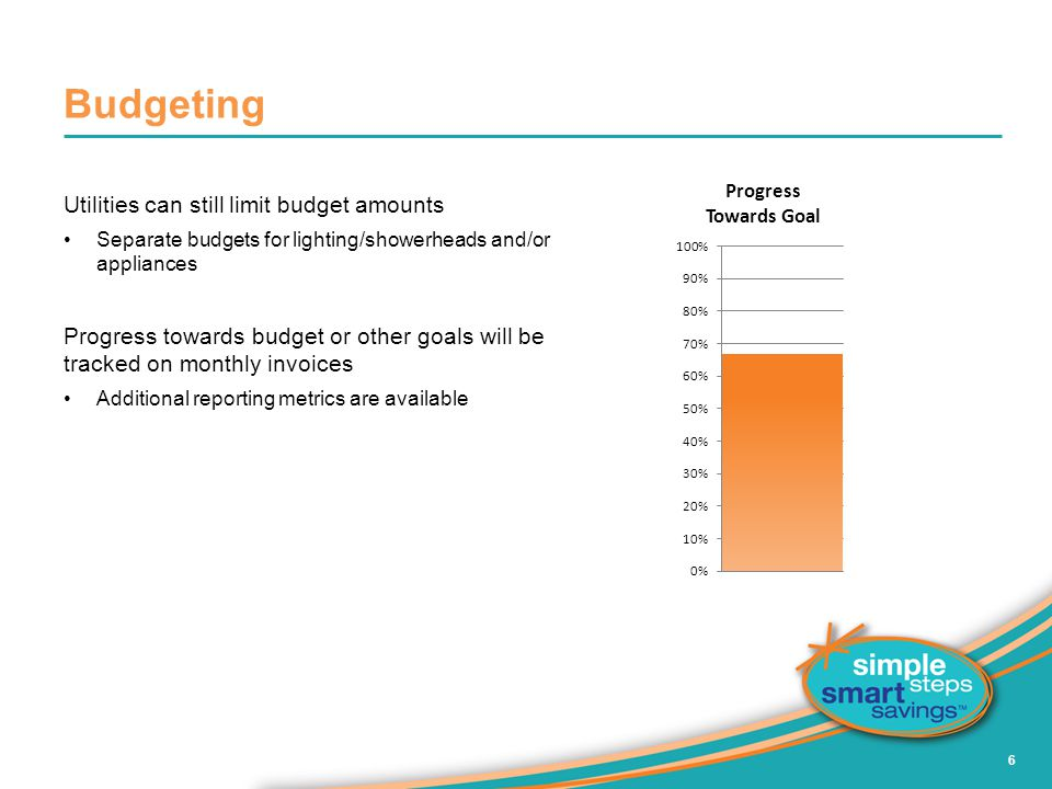 Budgeting Utilities can still limit budget amounts
