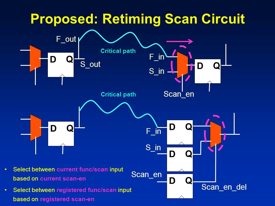Proposed: Retiming Scan Circuit