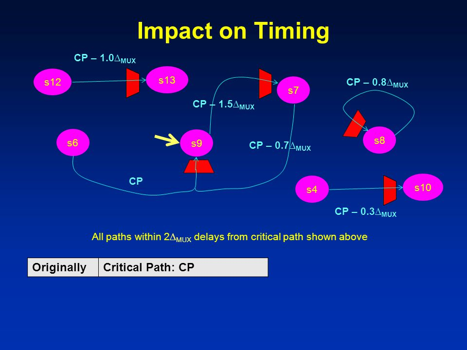 Impact on Timing Originally Critical Path: CP CP – 1.0∆MUX s13 s12