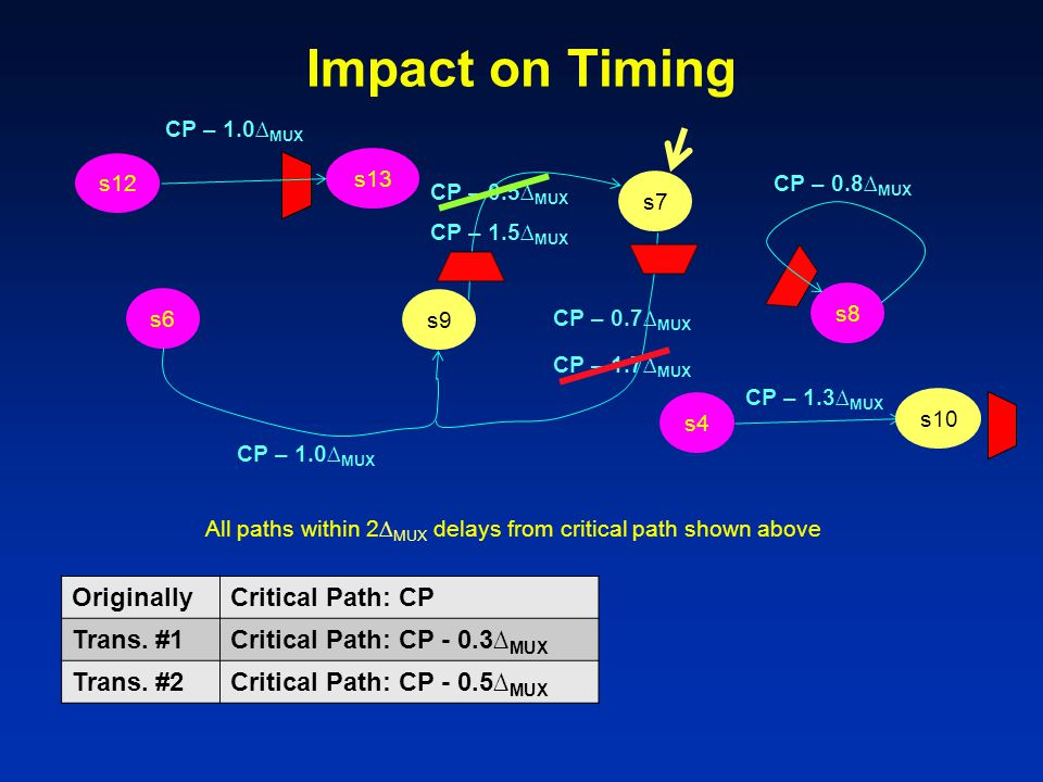 Impact on Timing Originally Critical Path: CP Trans. #1