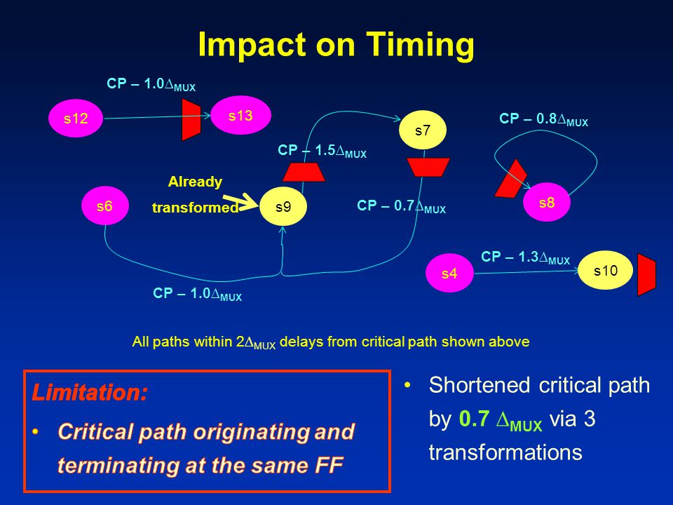 Impact on Timing CP – 1.0∆MUX. s12. s13. CP – 0.8∆MUX. s7. CP – 1.5∆MUX. CP – 0.7∆MUX. Already.