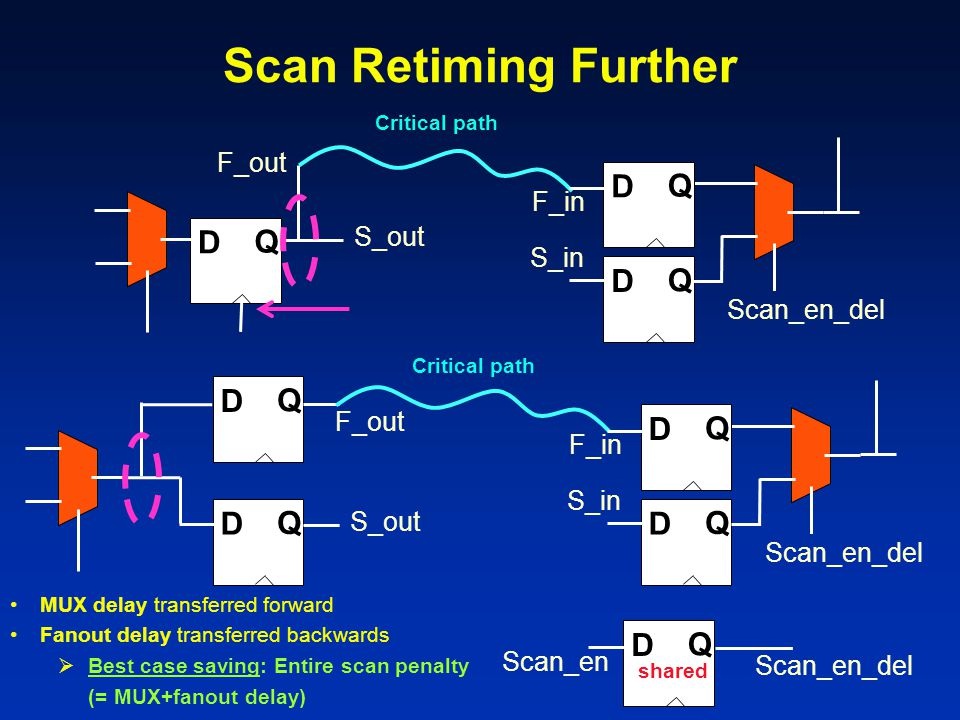 Scan Retiming Further D Q D Q D Q D Q D Q F_out F_in S_out S_in