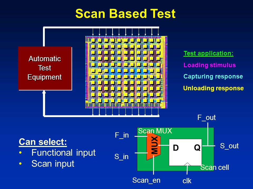 Scan Based Test Can select: Functional input Scan input MUX D Q