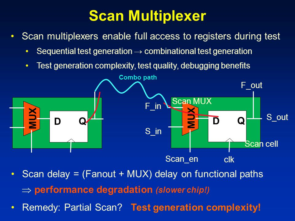 Scan Multiplexer Scan multiplexers enable full access to registers during test. Sequential test generation → combinational test generation.
