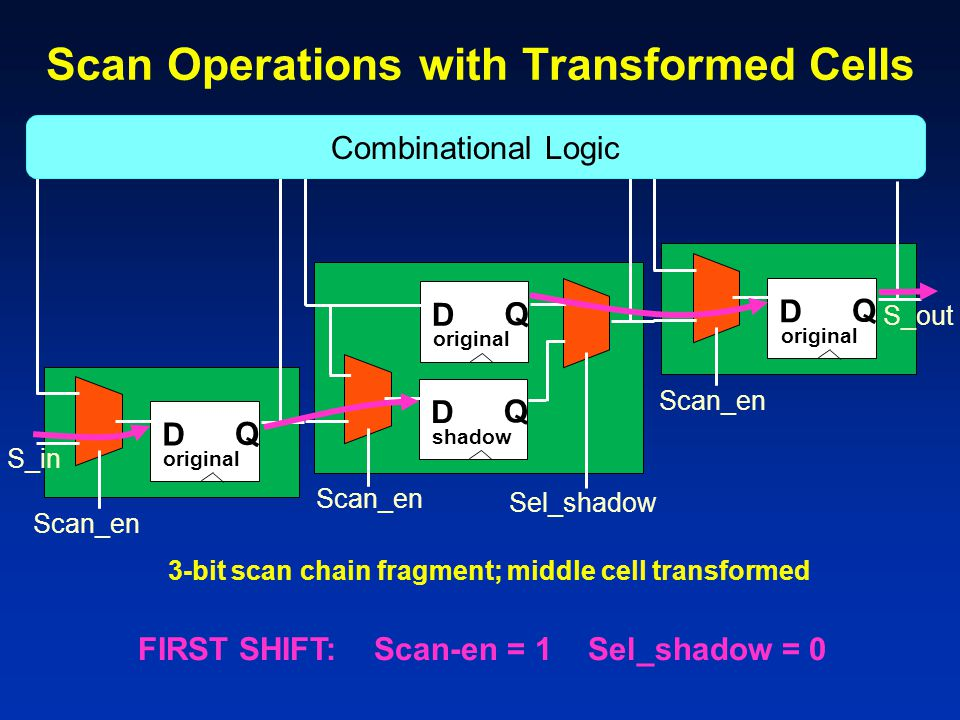 Scan Operations with Transformed Cells