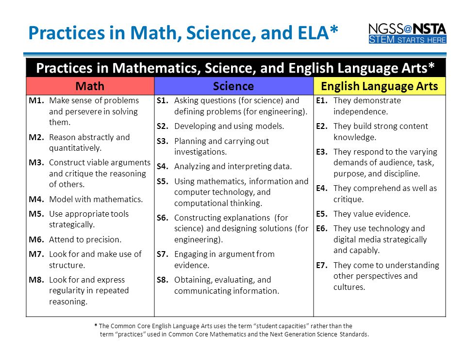 Practices in Math, Science, and ELA*