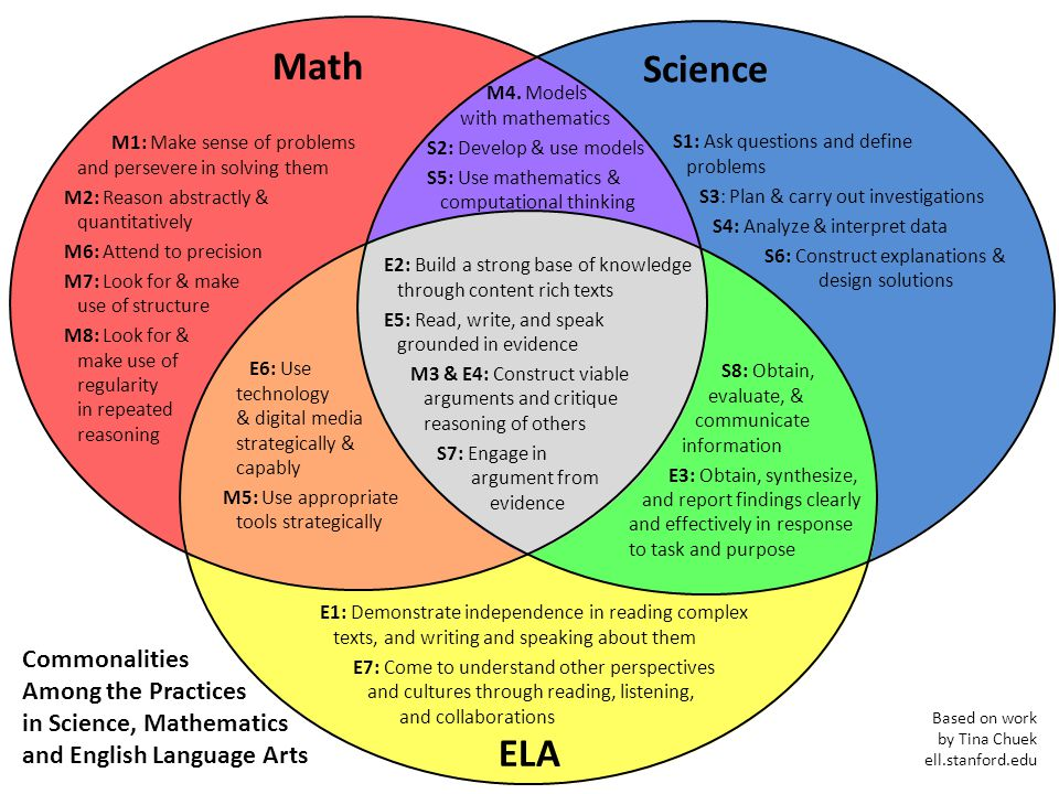 Math Science ELA Commonalities