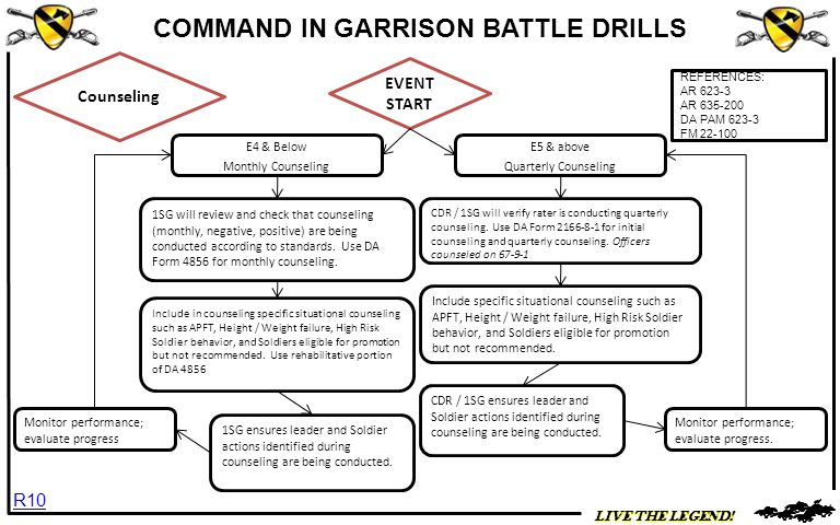 Event Recurrence Battle Drill  Ppt Download