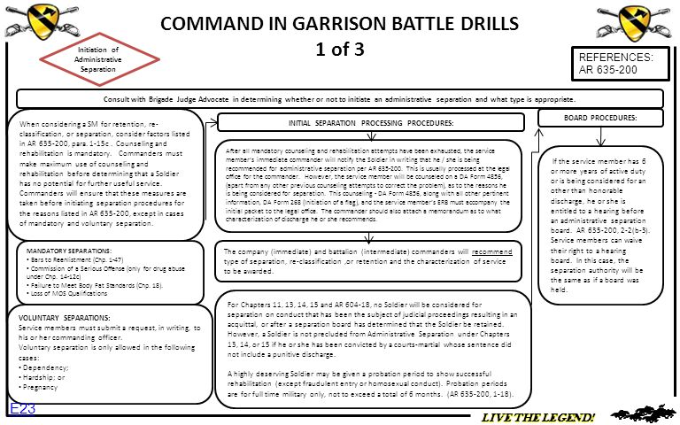 COMMAND IN GARRISON BATTLE DRILLS 1 of 3