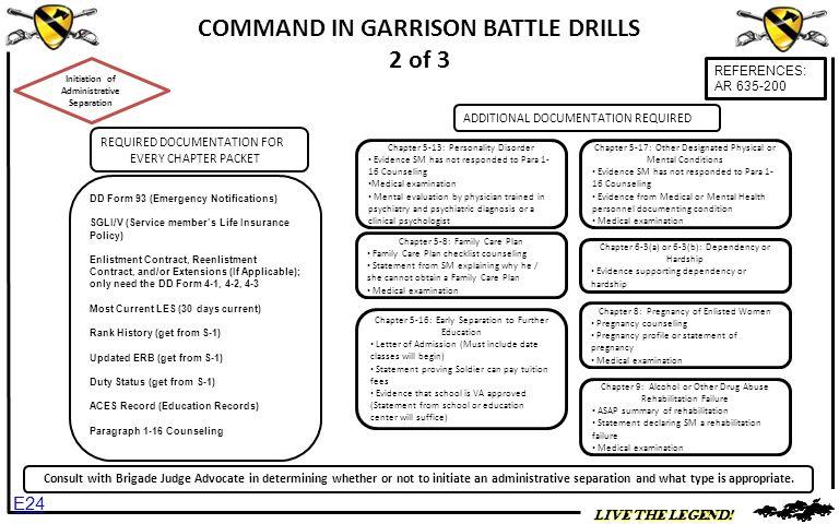 COMMAND IN GARRISON BATTLE DRILLS 2 of 3