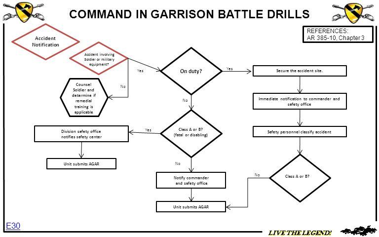 COMMAND IN GARRISON BATTLE DRILLS Accident Notification