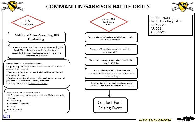 COMMAND IN GARRISON BATTLE DRILLS