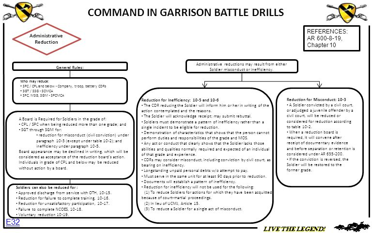 COMMAND IN GARRISON BATTLE DRILLS Administrative Reduction